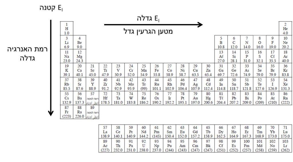 אנרגיית יינון של היסודות על פי מיקומם בטבלה המחזורית
