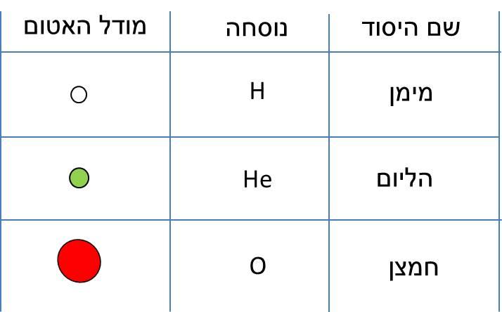 דוגמאות של אטומים