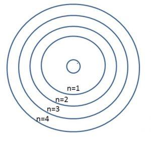 דיאגרמת רמות אנרגיה של אטום