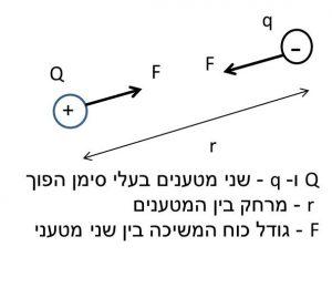חוק קולון - תיאור גרפי של מטענים הפוכים והכוחות ביניהם