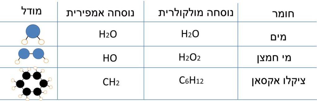 מים, פחמן דו חמצני ואתן