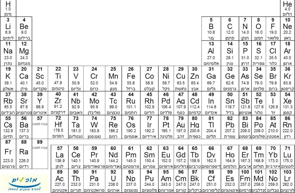 טבלה מחזורית הכוללת סמל היסוד, מספר אטומי, מספר מסה ושם היסוד בעברית