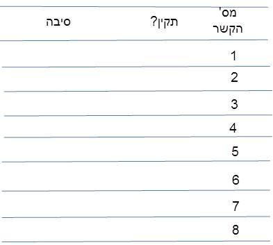 טבלה תרגיל ד1 -בדיקת קשרי מימן
