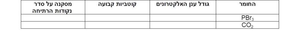 טבלה תרגיל אינטרקציות ואן דר ואלס - קוטביות בלבד