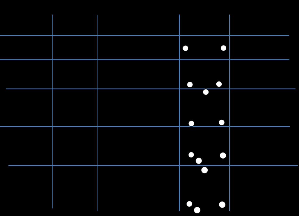 טבלת צורות של מולקולות: קווי, זוויתי, משולש מישורי, פירמידה משולשת וטטרהדר, כולל מודלים ודוגמאות