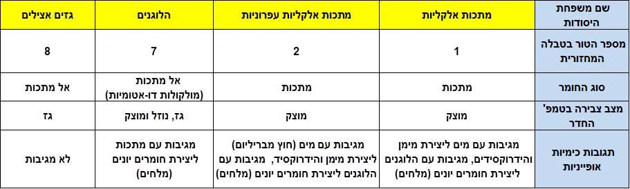 הטבלההמחזורית - 4 משפחות היסודות שהתלמיד צריך להכיר