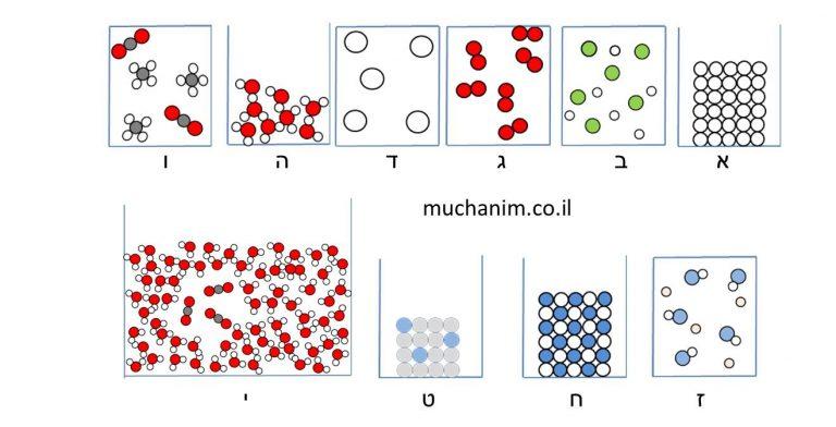 מודלים של חומרים שונים