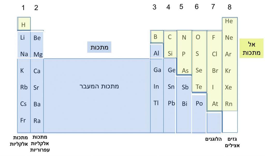 הטבלה המחזורית - חלוקה בין מתכות ואל מתכות