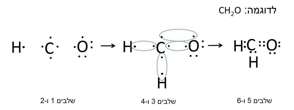 שלבים לבניית רישום נוסחת ייצוג אלקטרונית של מולקולה רב אטומית