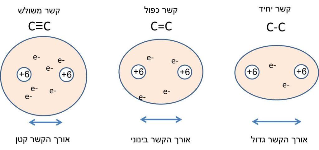השפעת סדר הקשר על אורך ואנרגיית הקשר הקוולנטי