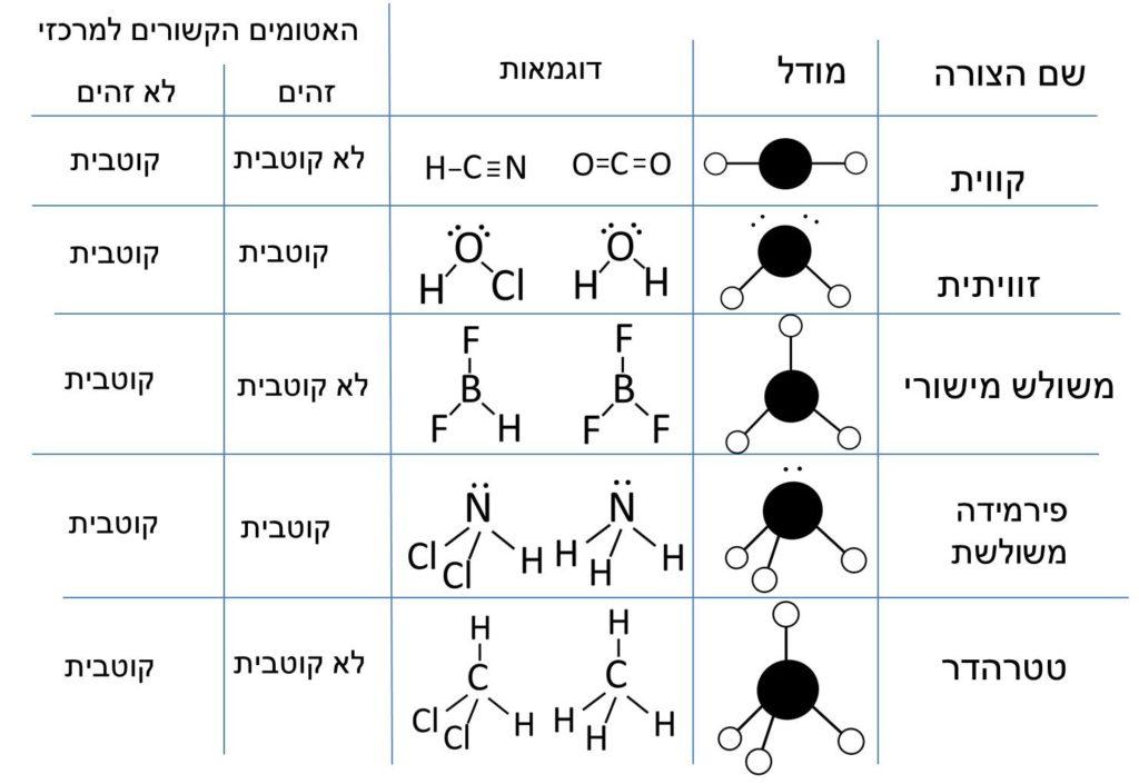 טבלת צורות של מולקולות וקוטביות