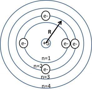 סכימת רדיוס אטום בריליום