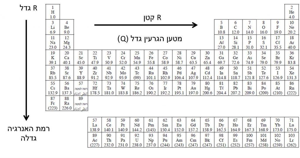שינוי רדיוס האטום על פי מיקום בטבלה המחזורית