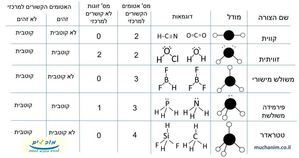 טבלתה צורות של מולקולות על פי תורת דחית זוגות אלקטרונים וקוטביות של מולקולות על פי שיקולי סימטריה